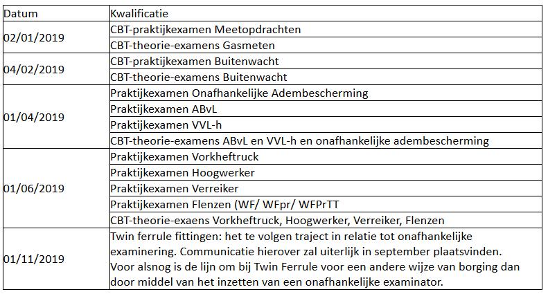 tabel VCA Infra